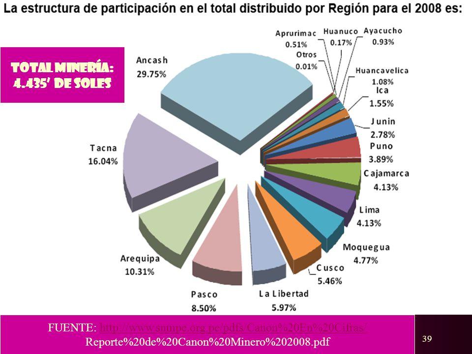39 TOTAL MINERÍA: 4.435 DE SOLES FUENTE: http://www.snmpe.org.pe/pdfs/Canon%20En%20Cifras/http://www.snmpe.org.pe/pdfs/Canon%20En%20Cifras/ Reporte%20