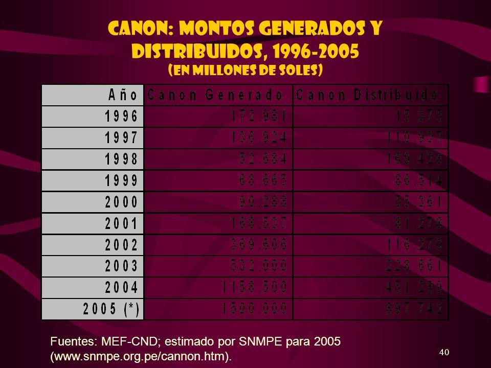 40 CANON: MONTOS GENERADOS Y DISTRIBUIDOS, 1996-2005 (En millones de soles) Fuentes: MEF-CND; estimado por SNMPE para 2005 (www.snmpe.org.pe/cannon.ht