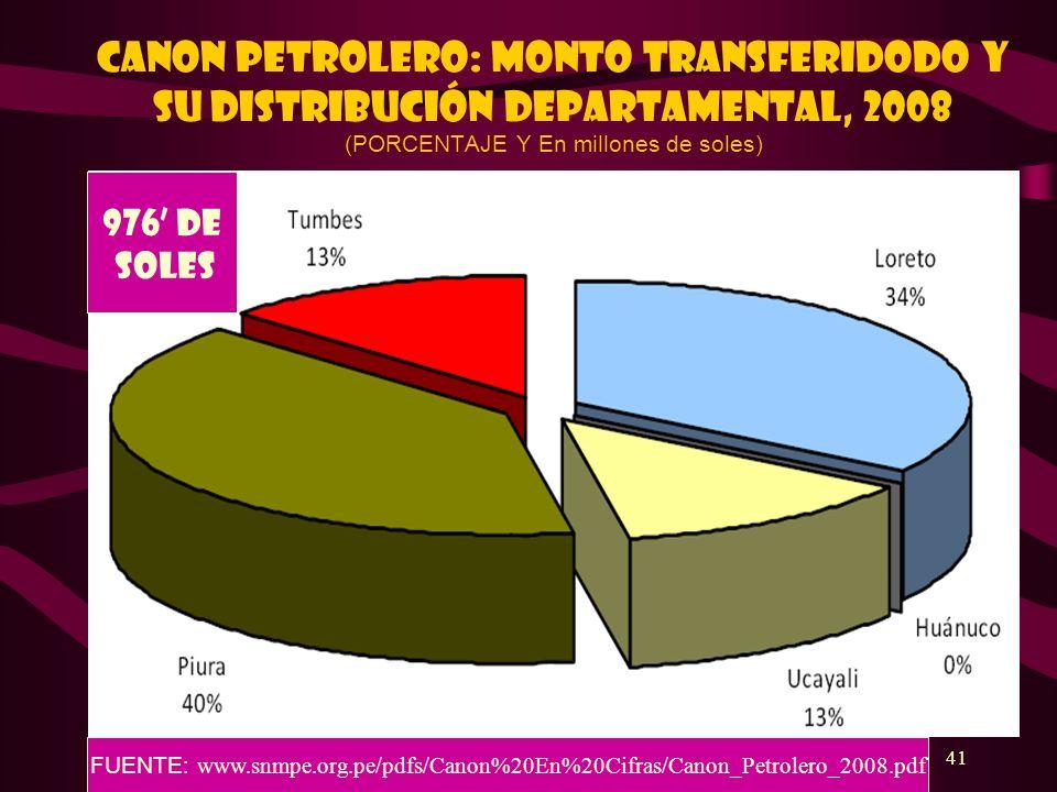 41 CANON PETROLERO: MONTO TRANSFERIDODO Y SU DISTRIBUCIÓN DEPARTAMENTAL, 2008 (PORCENTAJE Y En millones de soles) 976 DE SOLES FUENTE: www.snmpe.org.p