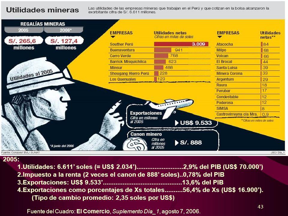 43 Fuente del Cuadro: El Comercio, Suplemento Día_1, agosto 7, 2006. 2005: 1.Utilidades: 6.611 soles (= US$ 2.034)..........................2,9% del P