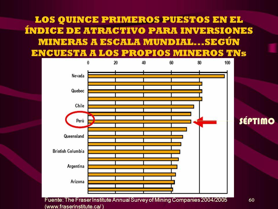 60 LOS QUINCE PRIMEROS PUESTOS EN EL ÍNDICE DE ATRACTIVO PARA INVERSIONES MINERAS A ESCALA MUNDIAL...SEGÚN ENCUESTA A LOS PROPIOS MINEROS TNs Fuente: