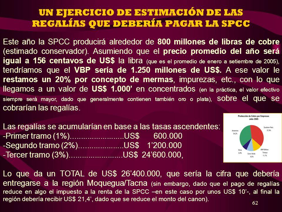 62 UN EJERCICIO DE ESTIMACIÓN DE LAS REGALÍAS QUE DEBERÍA PAGAR LA SPCC Este año la SPCC producirá alrededor de 800 millones de libras de cobre (estim