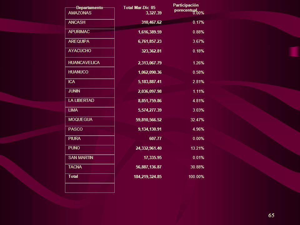 65 Total Mar-Dic 05 Participación porecentual 3,327.390.00% 310,467.620.17% 1,616,389.590.88% 6,761,857.233.67% 323,362.810.18% 2,313,067.791.26% 1,06