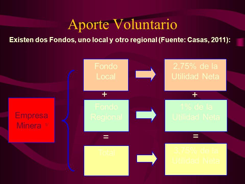 Aporte Voluntario Existen dos Fondos, uno local y otro regional (Fuente: Casas, 2011): Empresa Minera 1/ 2,75% de la Utilidad Neta Fondo Local 1% de l