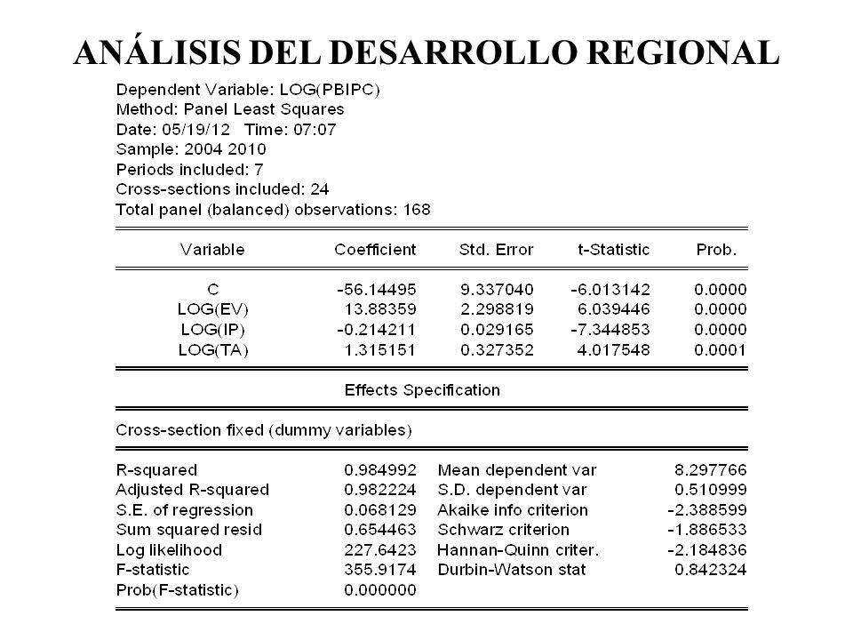 ANÁLISIS DEL DESARROLLO REGIONAL