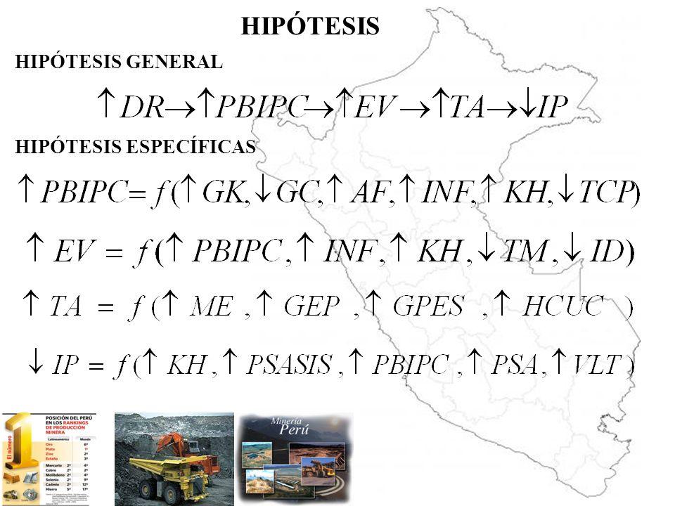 HIPÓTESIS HIPÓTESIS GENERAL HIPÓTESIS ESPECÍFICAS