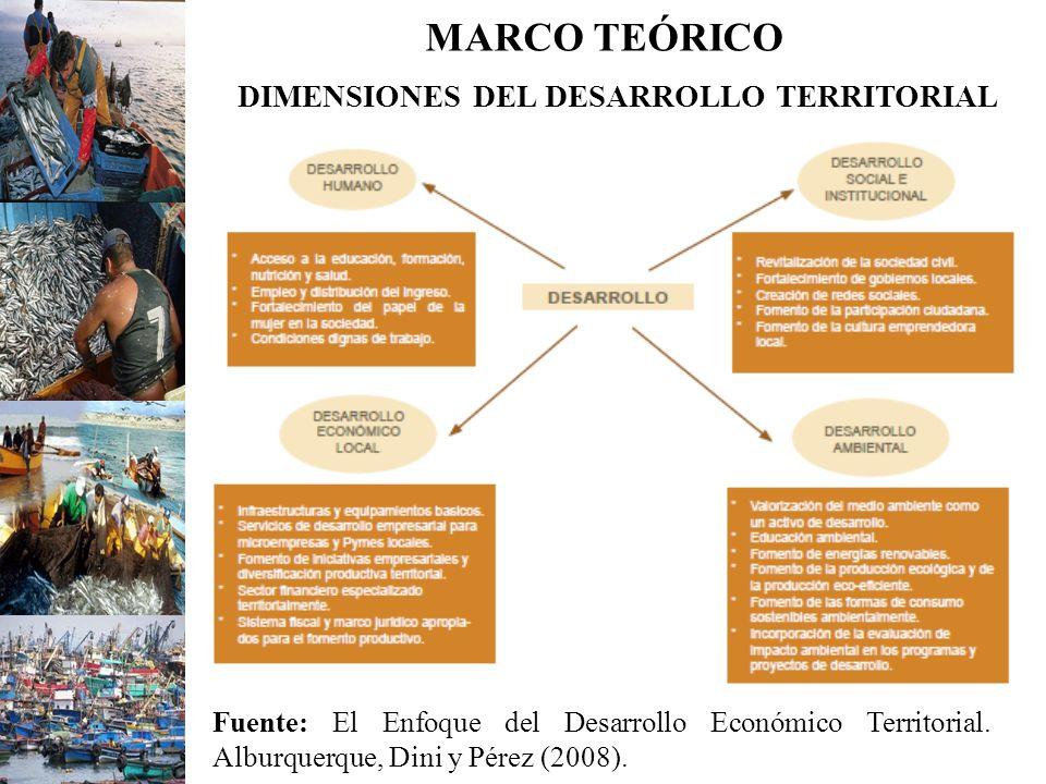MARCO TEÓRICO DIMENSIONES DEL DESARROLLO TERRITORIAL Fuente: El Enfoque del Desarrollo Económico Territorial. Alburquerque, Dini y Pérez (2008).