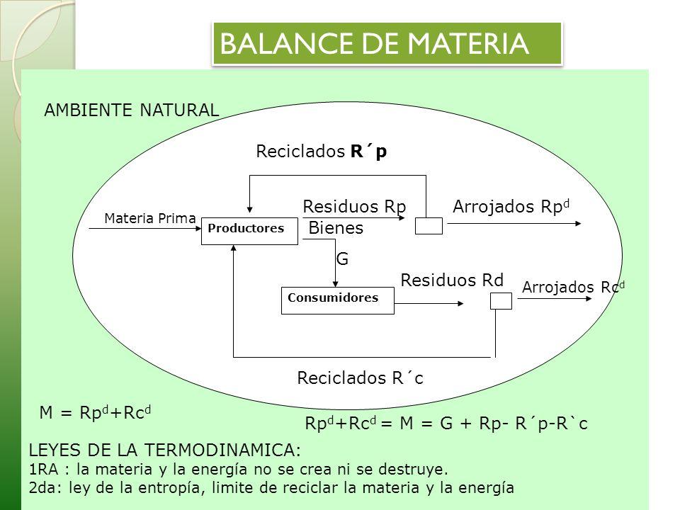 LEYES DE LA TERMODINAMICA: 1RA : la materia y la energía no se crea ni se destruye. 2da: ley de la entropía, limite de reciclar la materia y la energí