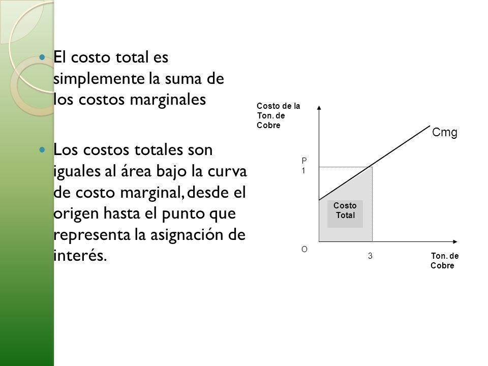 El costo total es simplemente la suma de los costos marginales Los costos totales son iguales al área bajo la curva de costo marginal, desde el origen