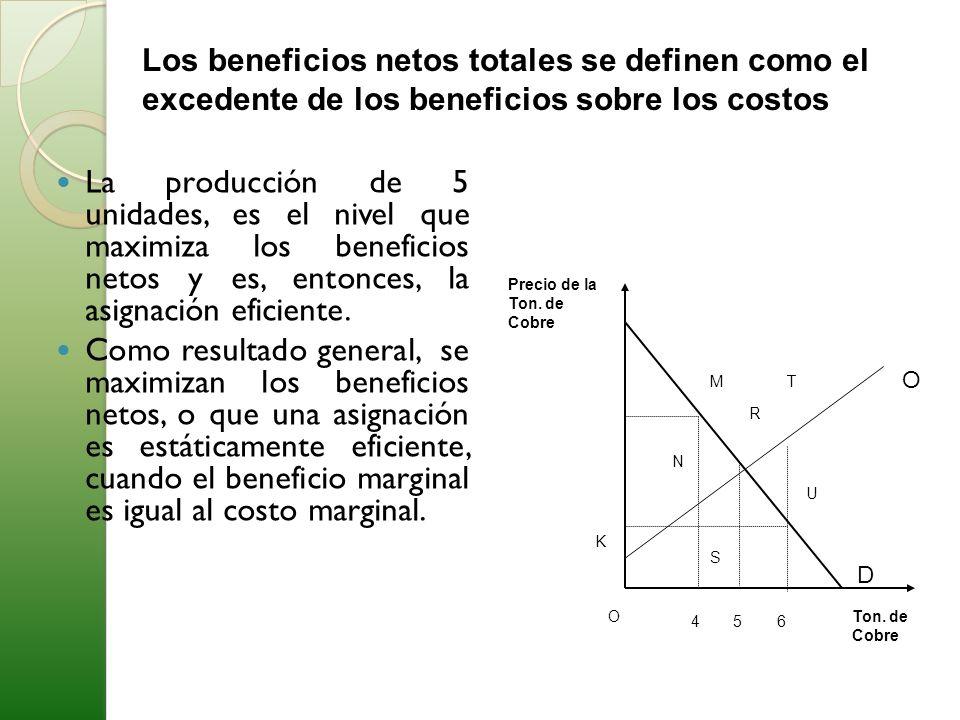 La producción de 5 unidades, es el nivel que maximiza los beneficios netos y es, entonces, la asignación eficiente. Como resultado general, se maximiz