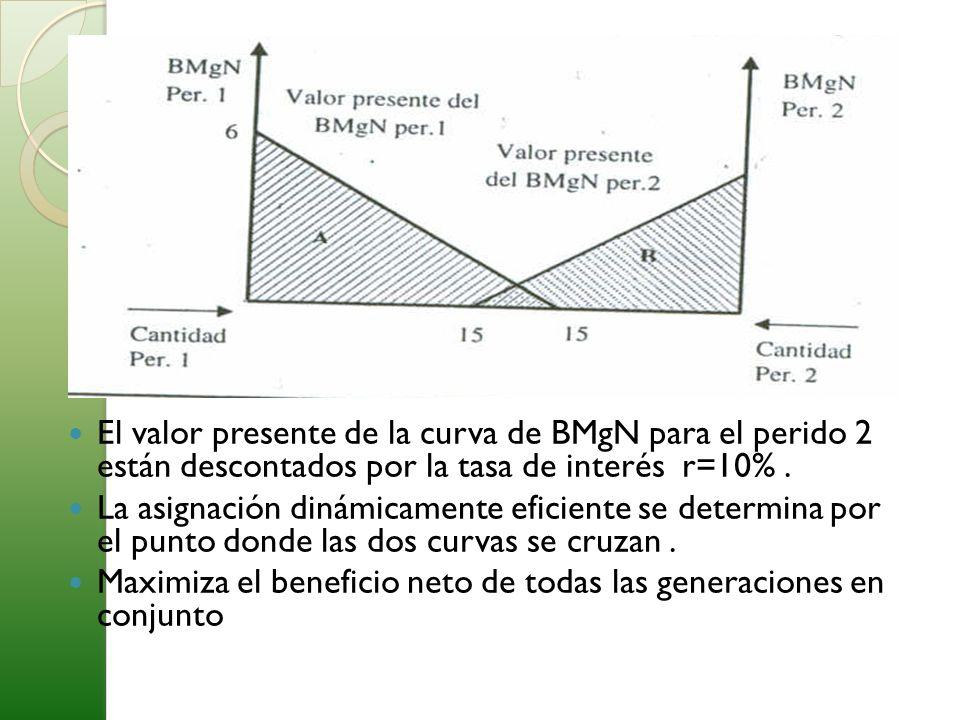El valor presente de la curva de BMgN para el perido 2 están descontados por la tasa de interés r=10%. La asignación dinámicamente eficiente se determ