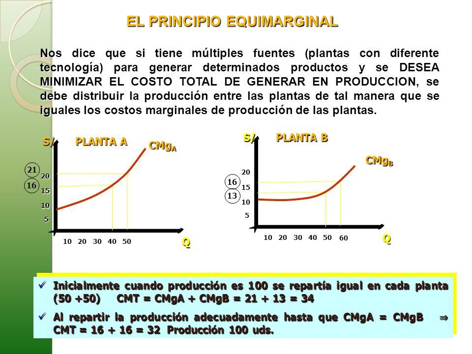 EL PRINCIPIO EQUIMARGINAL Nos dice que si tiene múltiples fuentes (plantas con diferente tecnología) para generar determinados productos y se DESEA MI