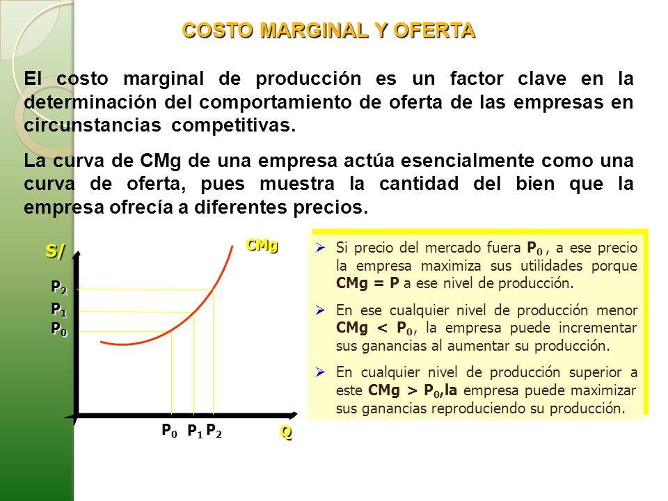 COSTO MARGINAL Y OFERTA El costo marginal de producción es un factor clave en la determinación del comportamiento de oferta de las empresas en circuns
