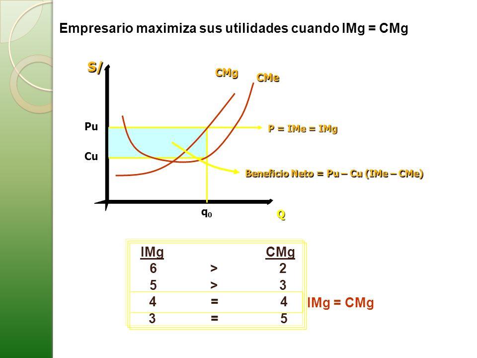 Empresario maximiza sus utilidades cuando IMg = CMgS/CMe CMg Q Cu q0q0q0q0 Beneficio Neto = Pu – Cu (IMe – CMe) Pu P = IMe = IMg IMg CMg 6 > 2 5 > 3 3