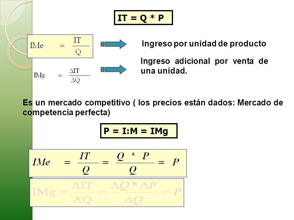 Es un mercado competitivo ( los precios están dados: Mercado de competencia perfecta) IT = Q * P P = I:M = IMg Ingreso por unidad de producto Ingreso