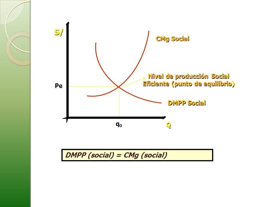 S/ Q q0q0q0q0 CMg Social DMPP Social Pe Nivel de producción Social Eficiente (punto de equilibrio) DMPP (social) = CMg (social)