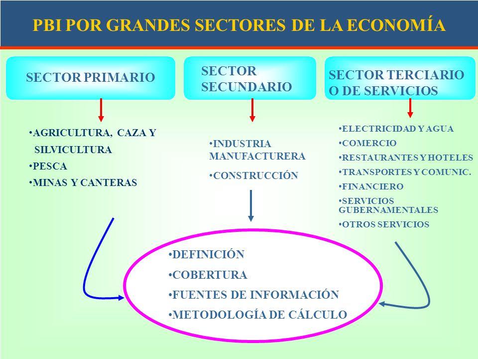 SECTOR SECUNDARIO SECTOR TERCIARIO O DE SERVICIOS SECTOR PRIMARIO AGRICULTURA, CAZA Y SILVICULTURA PESCA MINAS Y CANTERAS INDUSTRIA MANUFACTURERA CONS