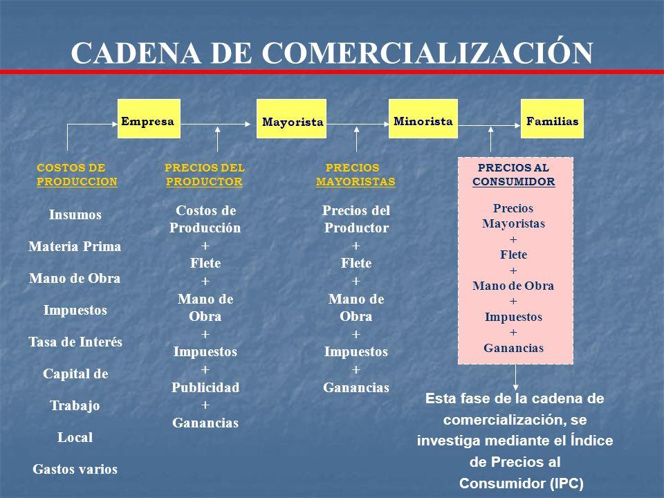 Empresa Mayorista MinoristaFamilias COSTOS DE PRODUCCION Insumos Materia Prima Mano de Obra Impuestos Tasa de Interés Capital de Trabajo Local Gastos