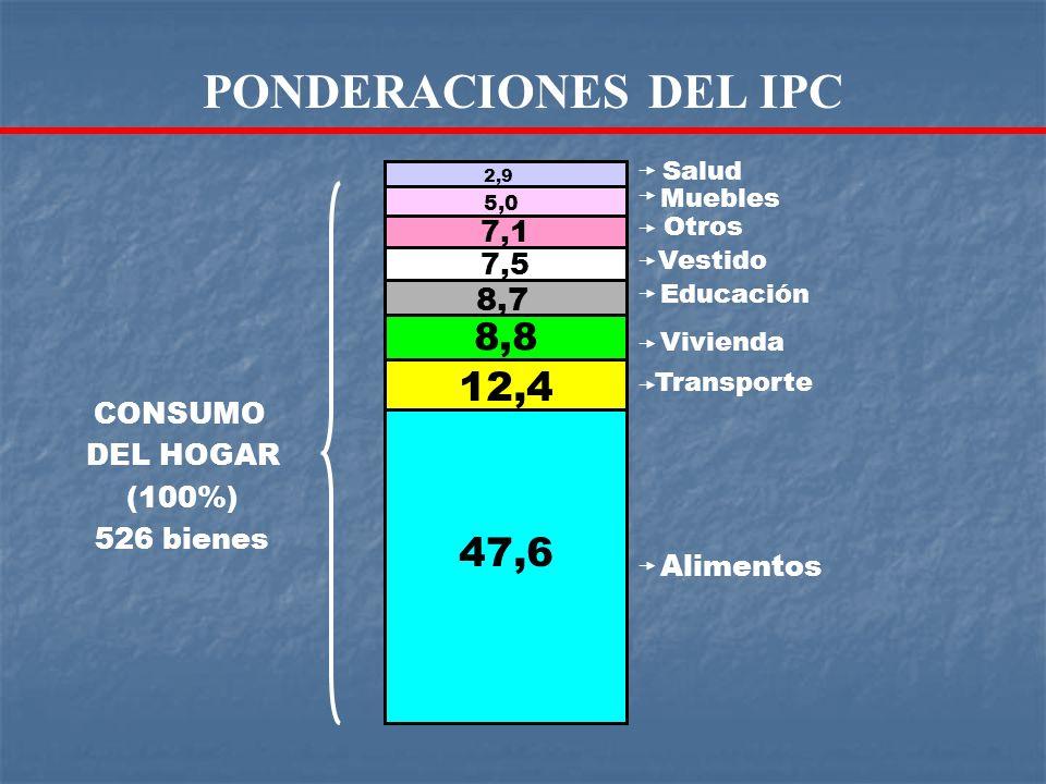 Salud Muebles Educación Otros Vestido Transporte Vivienda Alimentos 47,6 12,4 8,8 8,7 7,5 7,1 5,0 2,9 CONSUMO DEL HOGAR (100%) 526 bienes PONDERACIONE