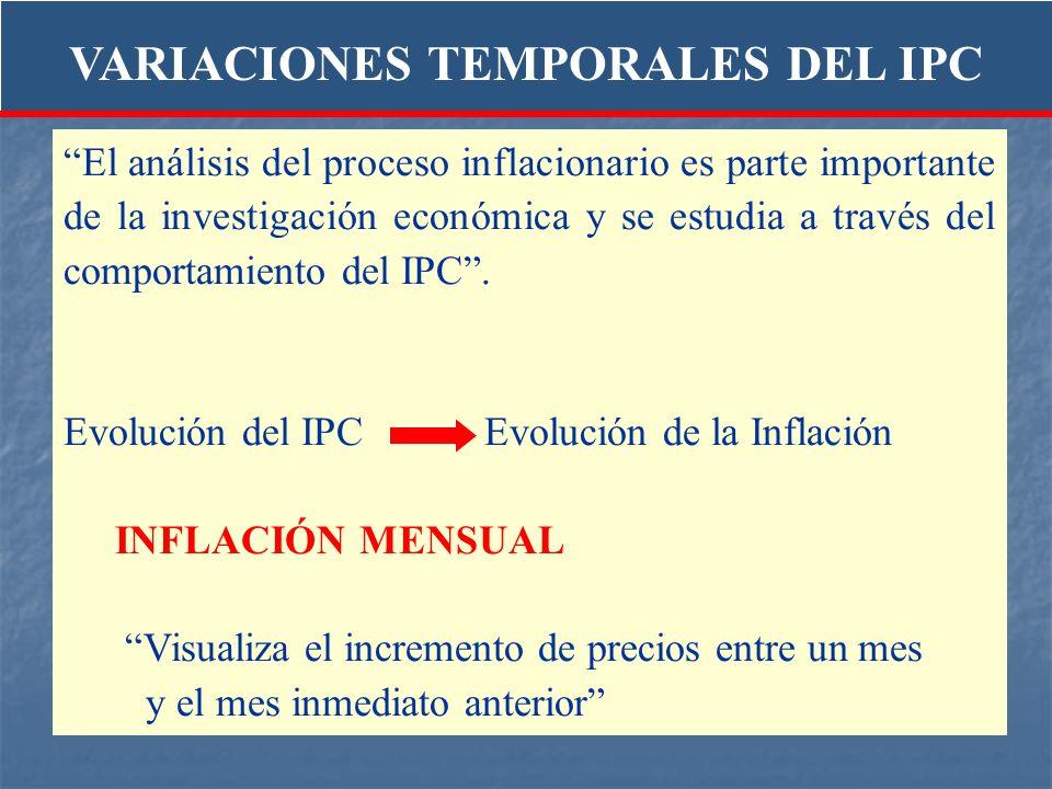 El análisis del proceso inflacionario es parte importante de la investigación económica y se estudia a través del comportamiento del IPC. Evolución de