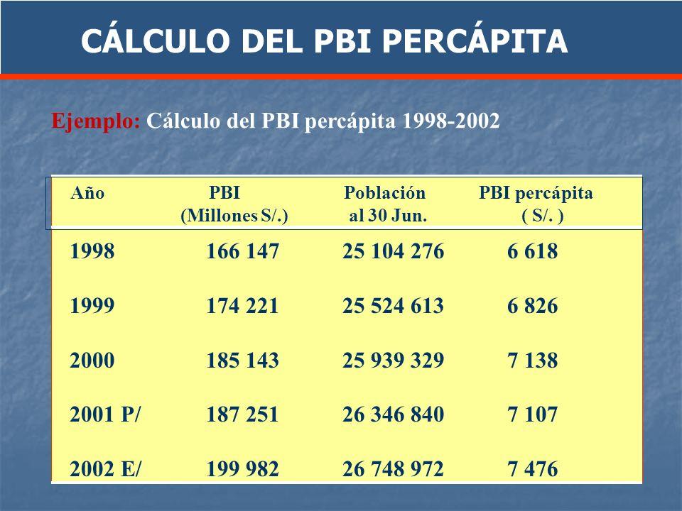 Ejemplo: Cálculo del PBI percápita 1998-2002 1998166 147 25 104 276 6 618 1999174 22125 524 613 6 826 2000185 14325 939 329 7 138 2001 P/187 251 26 34
