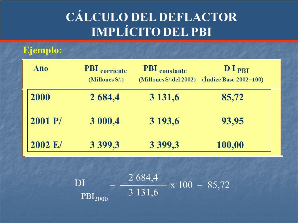 Ejemplo: 20002 684,43 131,6 85,72 2001 P/3 000,4 3 193,6 93,95 2002 E/3 399,33 399,3 100,00 AñoPBI corriente PBI constante D I PBI (Millones S/.) (Mil