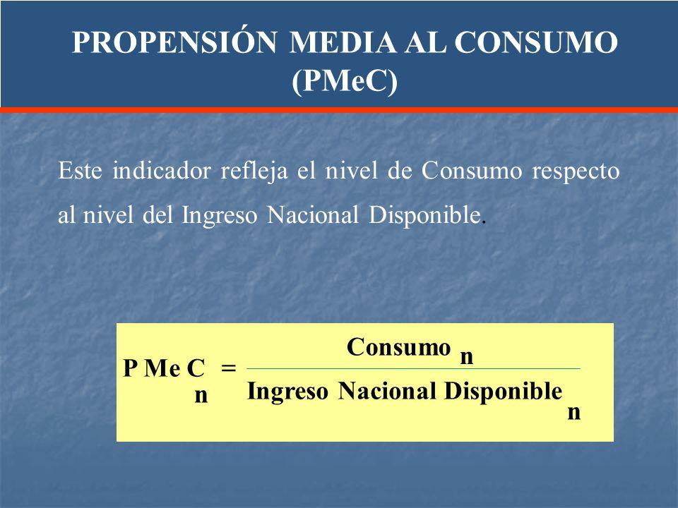 Este indicador refleja el nivel de Consumo respecto al nivel del Ingreso Nacional Disponible. PROPENSIÓN MEDIA AL CONSUMO (PMeC) P Me C Consumo Ingres
