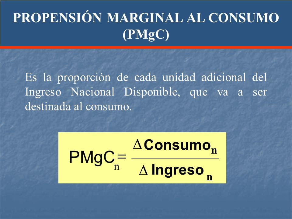 Es la proporción de cada unidad adicional del Ingreso Nacional Disponible, que va a ser destinada al consumo. Ingreso Consumo PMgC Δ Δ n n n PROPENSIÓ