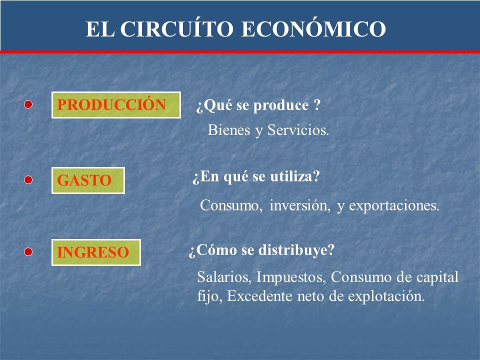 ¿En qué se utiliza? Consumo, inversión, y exportaciones. ¿Qué se produce ? Bienes y Servicios. INGRESO GASTO PRODUCCIÓN ¿Cómo se distribuye? Salarios,