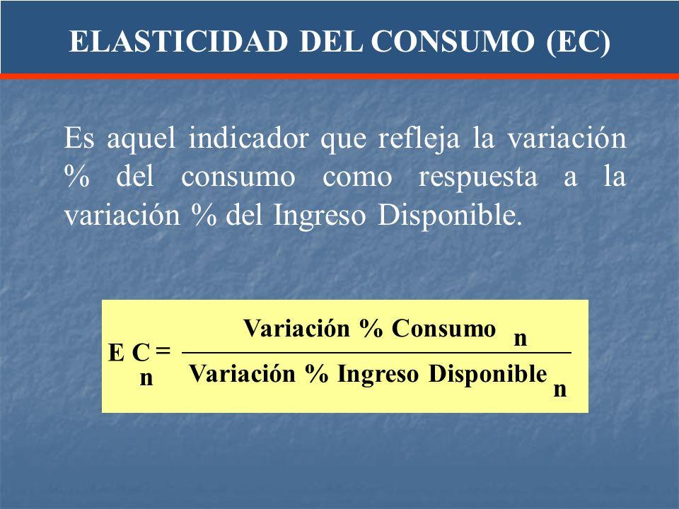 Es aquel indicador que refleja la variación % del consumo como respuesta a la variación % del Ingreso Disponible. E C Variación % Consumo Variación %