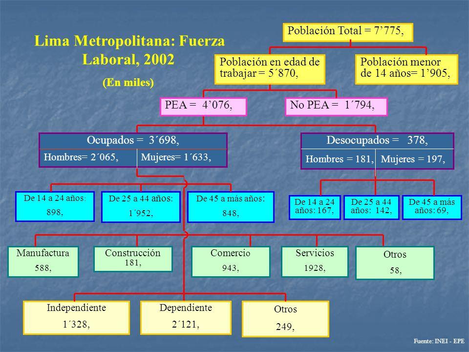 Población en edad de trabajar = 5´870, Lima Metropolitana: Fuerza Laboral, 2002 (En miles) Desocupados = 378, Hombres = 181, Mujeres = 197, De 45 a má