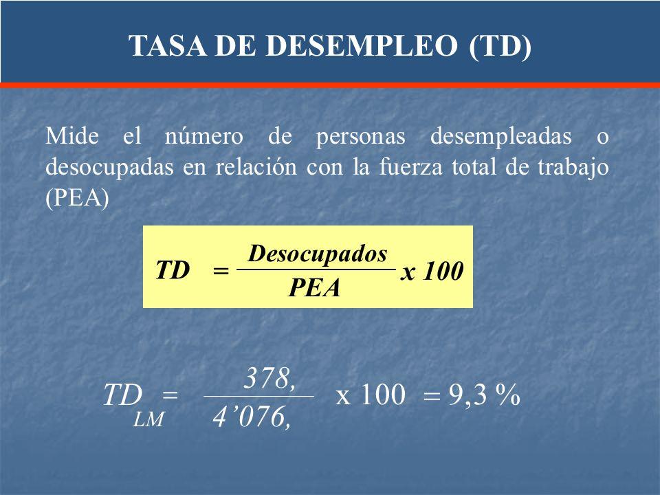 Mide el número de personas desempleadas o desocupadas en relación con la fuerza total de trabajo (PEA) TD Desocupados PEA = x 100 TD 378, 4076, x 100