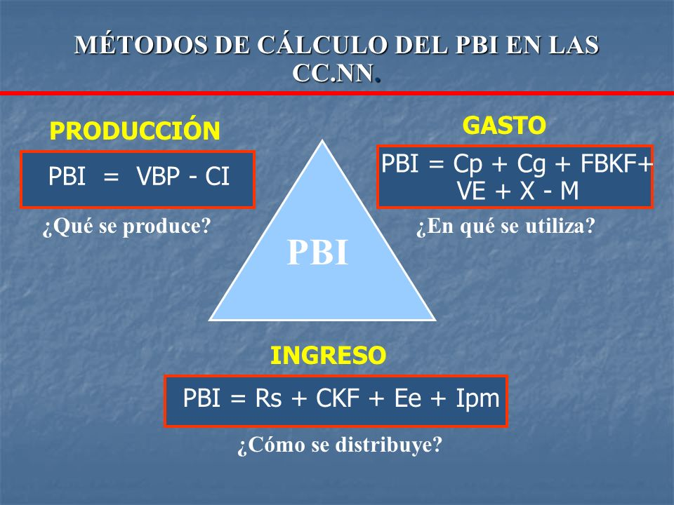 MÉTODOS DE CÁLCULO DEL PBI EN LAS CC.NN. PBI = VBP - CI PBI = Cp + Cg + FBKF+ VE + X - M PBI = Rs + CKF + Ee + Ipm PRODUCCIÓN GASTO INGRESO PBI ¿Qué s