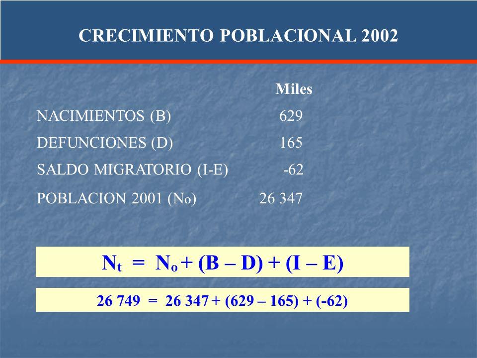 Miles NACIMIENTOS (B) 629 DEFUNCIONES (D) 165 SALDO MIGRATORIO (I-E) -62 POBLACION 2001 (N o ) 26 347 N t = N o + (B – D) + (I – E) 26 749 = 26 347 +