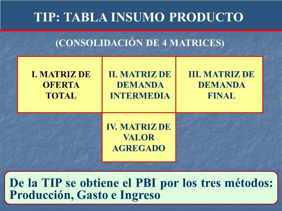 De la TIP se obtiene el PBI por los tres métodos: Producción, Gasto e Ingreso I. MATRIZ DE OFERTA TOTAL IV. MATRIZ DE VALOR AGREGADO II. MATRIZ DE DEM