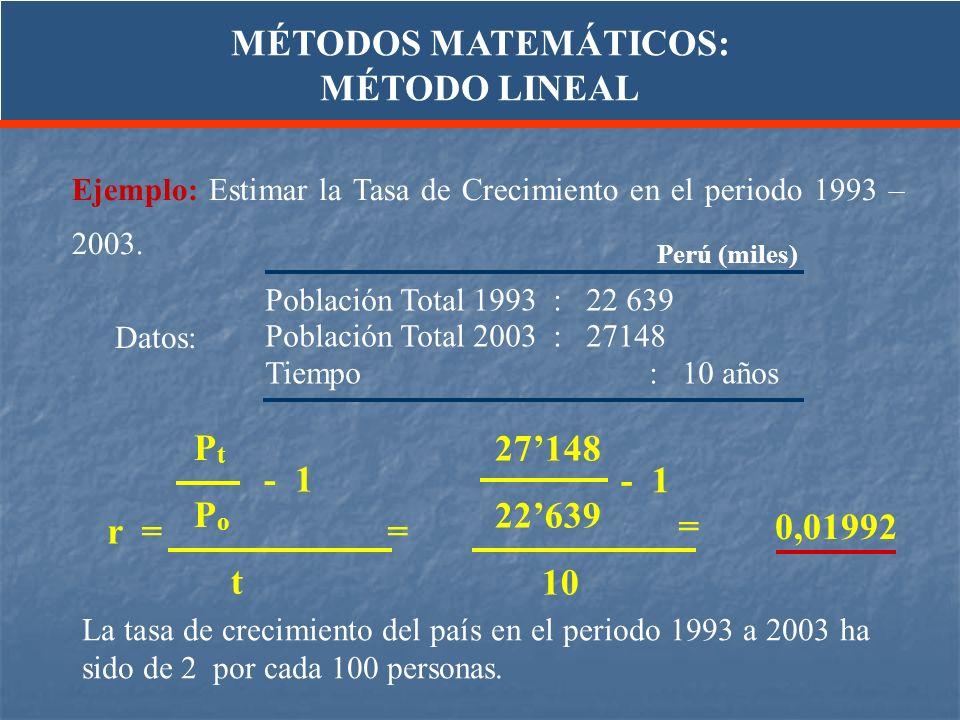 Ejemplo: Estimar la Tasa de Crecimiento en el periodo 1993 – 2003. P t P o t r = = - 1 La tasa de crecimiento del país en el periodo 1993 a 2003 ha si