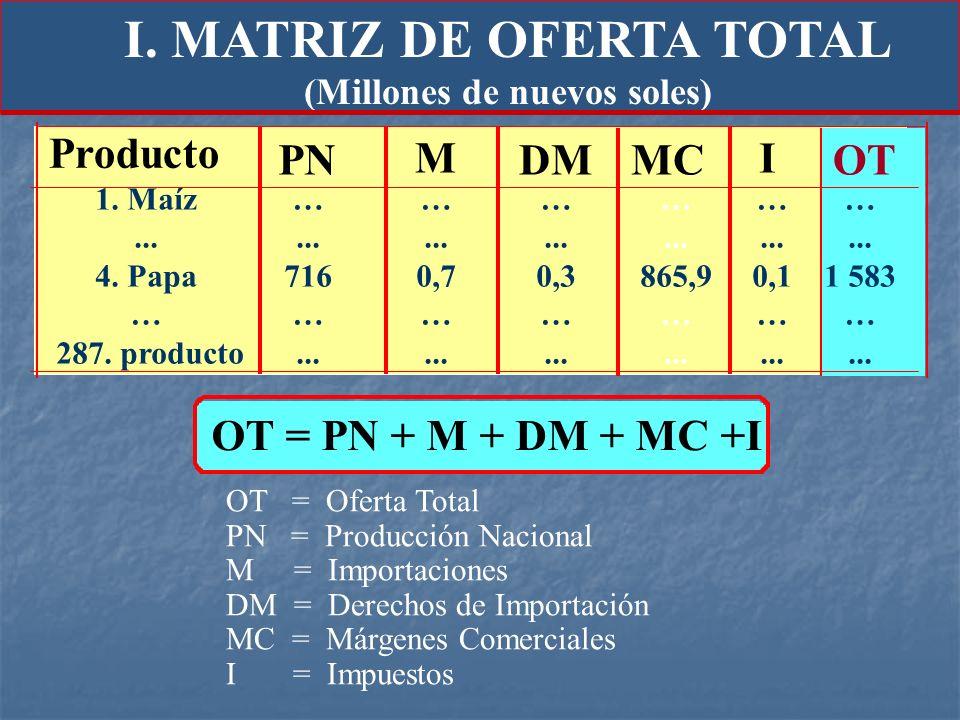 OT = PN + M + DM + MC +I OT = Oferta Total PN = Producción Nacional M = Importaciones DM = Derechos de Importación MC = Márgenes Comerciales I = Impue
