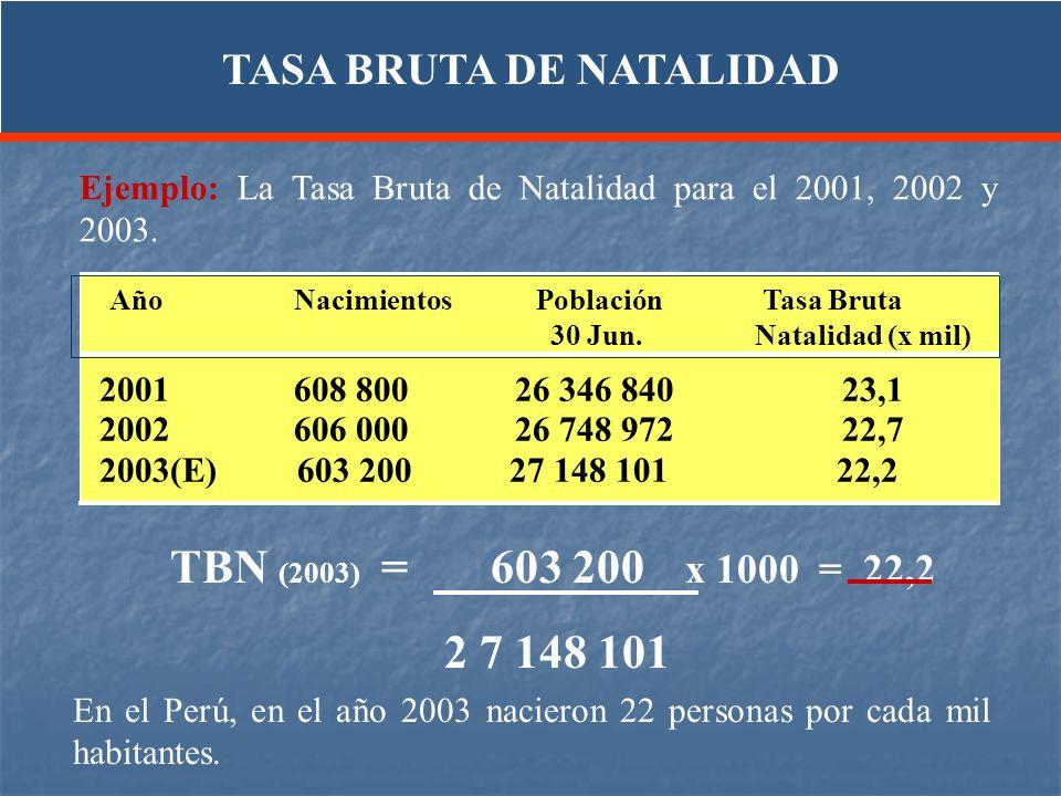TBN (2003) = 603 200 x 1000 = 22,2 2 7 148 101 En el Perú, en el año 2003 nacieron 22 personas por cada mil habitantes. Ejemplo: La Tasa Bruta de Nata