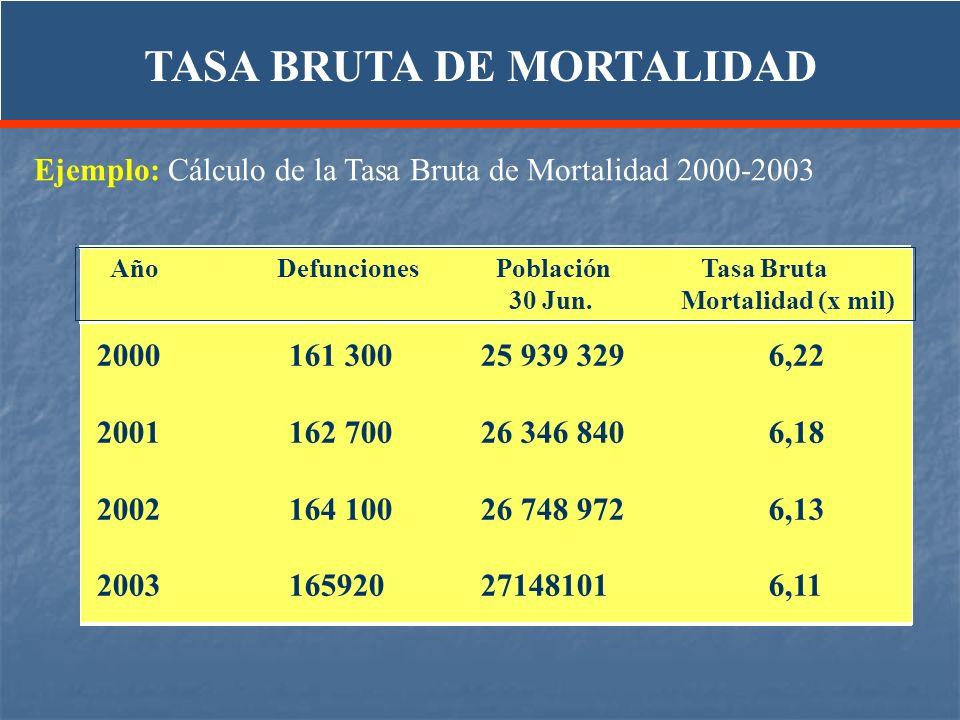 Ejemplo: Cálculo de la Tasa Bruta de Mortalidad 2000-2003 2000161 30025 939 3296,22 2001 162 70026 346 8406,18 2002164 10026 748 9726,13 2003 165920 2