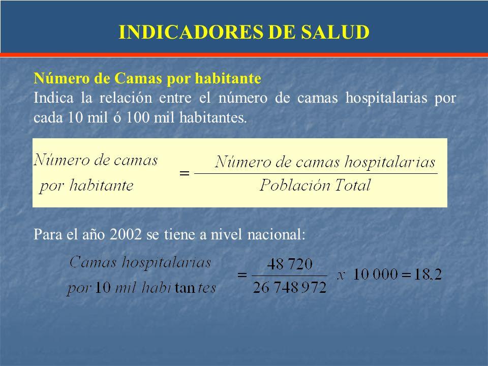 Número de Camas por habitante Indica la relación entre el número de camas hospitalarias por cada 10 mil ó 100 mil habitantes. Para el año 2002 se tien