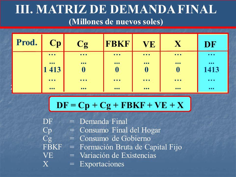 III. MATRIZ DE DEMANDA FINAL (Millones de nuevos soles) DF= Demanda Final Cp= Consumo Final del Hogar Cg=Consumo de Gobierno FBKF= Formación Bruta de