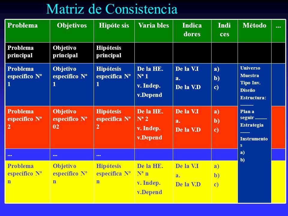Matriz de Consistencia a) b) c) De la V.I a. De la V.D De la HE. Nª n v. Indep. v.Depend Hipótesis específica Nº n Objetivo específico Nº n Problema e