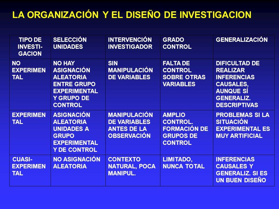 LA ORGANIZACIÓN Y EL DISEÑO DE INVESTIGACION INFERENCIAS CAUSALES Y GENERALIZ. SI ES UN BUEN DISEÑO LIMITADO, NUNCA TOTAL CONTEXTO NATURAL, POCA MANIP