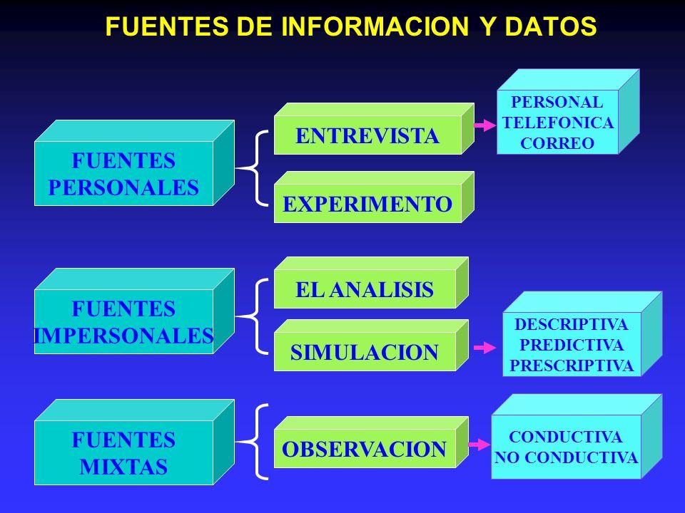 FUENTES DE INFORMACION Y DATOS FUENTES PERSONALES FUENTES IMPERSONALES FUENTES MIXTAS ENTREVISTA EXPERIMENTO EL ANALISIS SIMULACION OBSERVACION PERSON