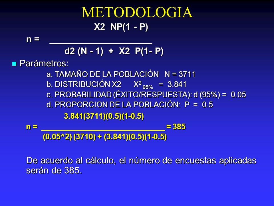 METODOLOGIA X2 NP(1 - P) X2 NP(1 - P) n = ____________________ d2 (N - 1) + X2 P(1- P) d2 (N - 1) + X2 P(1- P) Parámetros: Parámetros: a. TAMAÑO DE LA