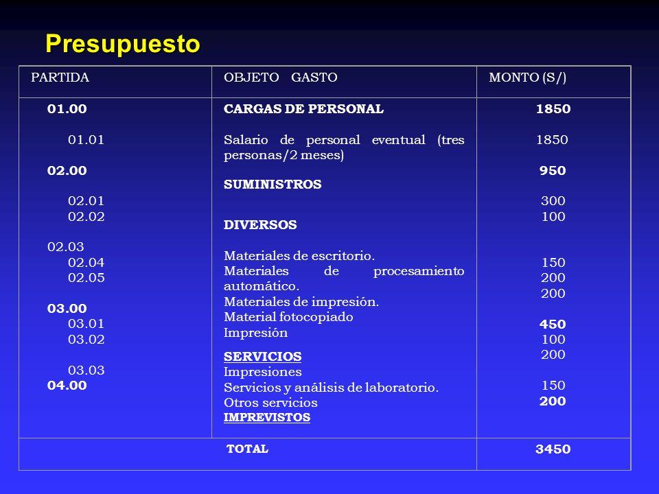Presupuesto PARTIDAOBJETO GASTOMONTO (S/) 01.00 01.01 02.00 02.01 02.02 02.03 02.04 02.05 03.00 03.01 03.02 03.03 04.00 CARGAS DE PERSONAL Salario de
