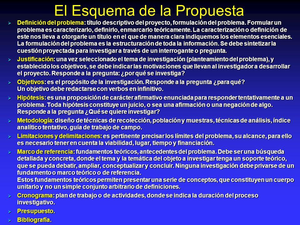 El Esquema de la Propuesta Definición del problema: título descriptivo del proyecto, formulación del problema. Formular un problema es caracterizarlo,