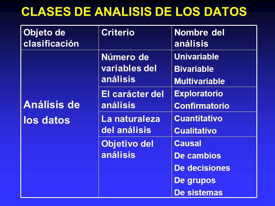 CLASES DE ANALISIS DE LOS DATOS Causal De cambios De decisiones De grupos De sistemas Objetivo del análisis Cuantitativo Cualitativo La naturaleza del