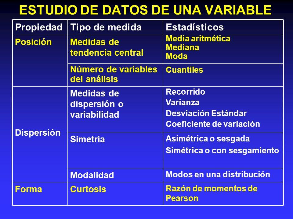 ESTUDIO DE DATOS DE UNA VARIABLE Modos en una distribución Modalidad Dispersión Media aritmética Mediana Moda Medidas de tendencia central Posición Ra