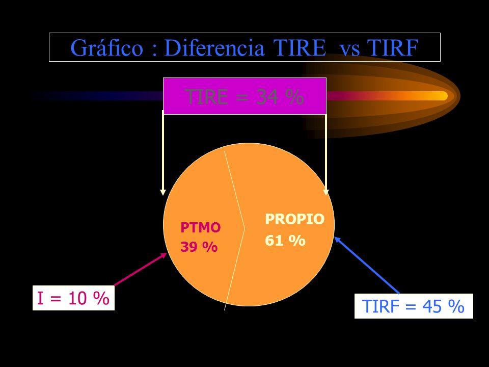 Diferencia TIRE vs TIRF EJEMPLO : ESTUDIO DE CASO EL GAVILAN INVERSION TOTAL : S/. 113,818 PRESTAMO : S/. 44,268 (39 %) APORTE PROPIO : S/. 69,559 (61